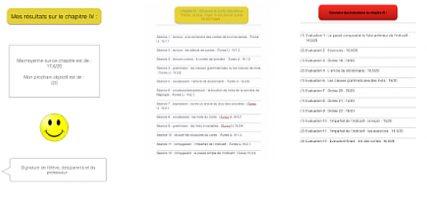 Mon bilan iPad Année scolaire 2014-15